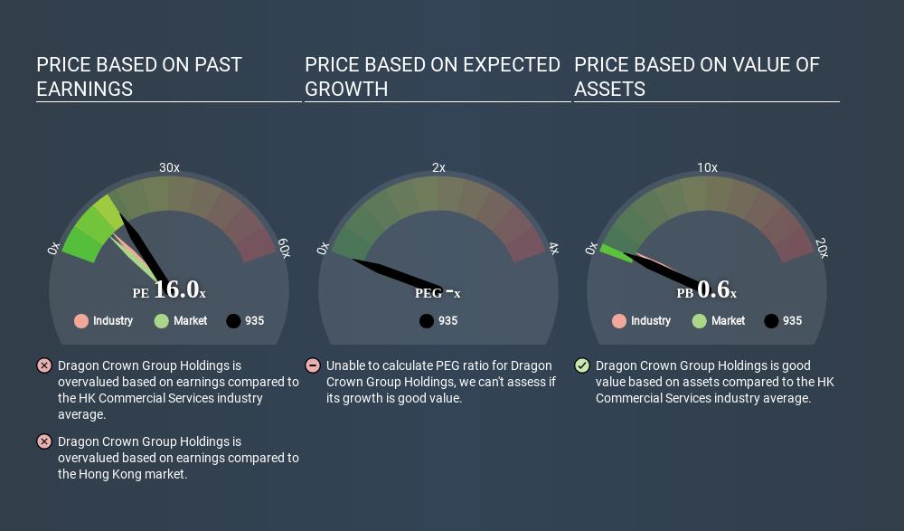 SEHK:935 Price Estimation Relative to Market April 15th 2020