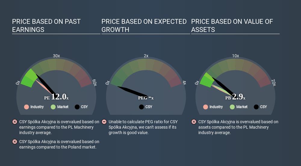 WSE:CSY Price Estimation Relative to Market June 19th 2020