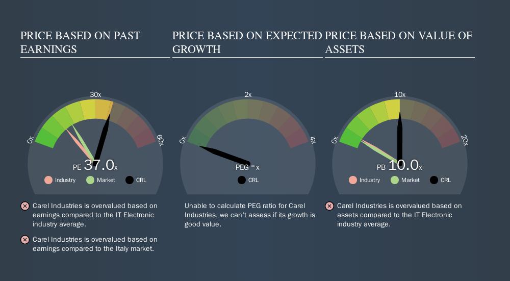 BIT:CRL Price Estimation Relative to Market, October 14th 2019