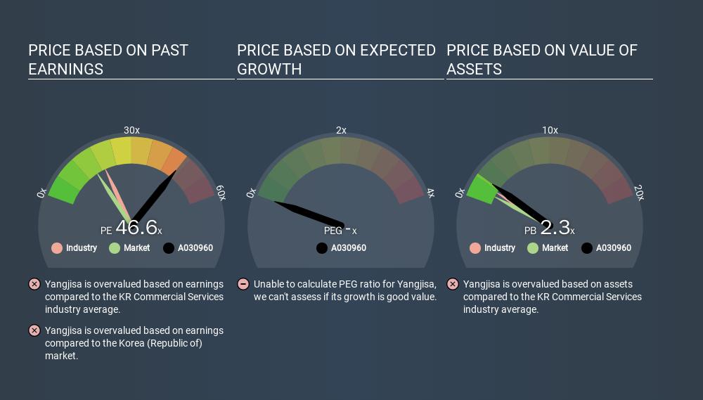 KOSDAQ:A030960 Price Estimation Relative to Market, January 20th 2020