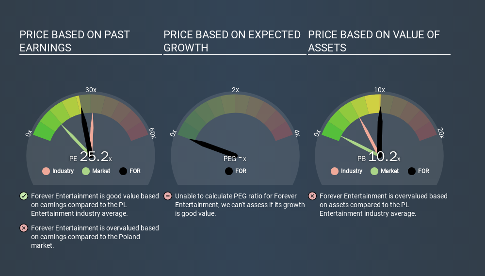 WSE:FOR Price Estimation Relative to Market, January 14th 2020