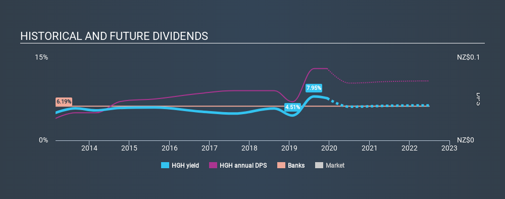 NZSE:HGH Historical Dividend Yield, December 11th 2019