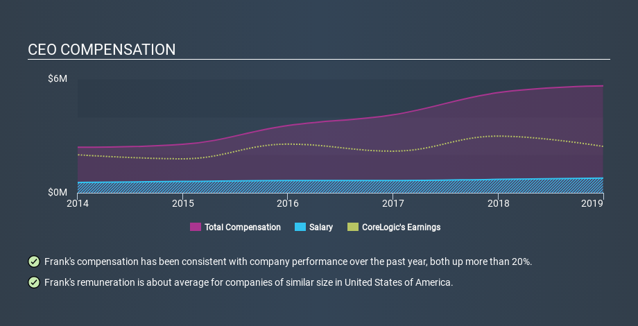 NYSE:CLGX CEO Compensation, February 10th 2020