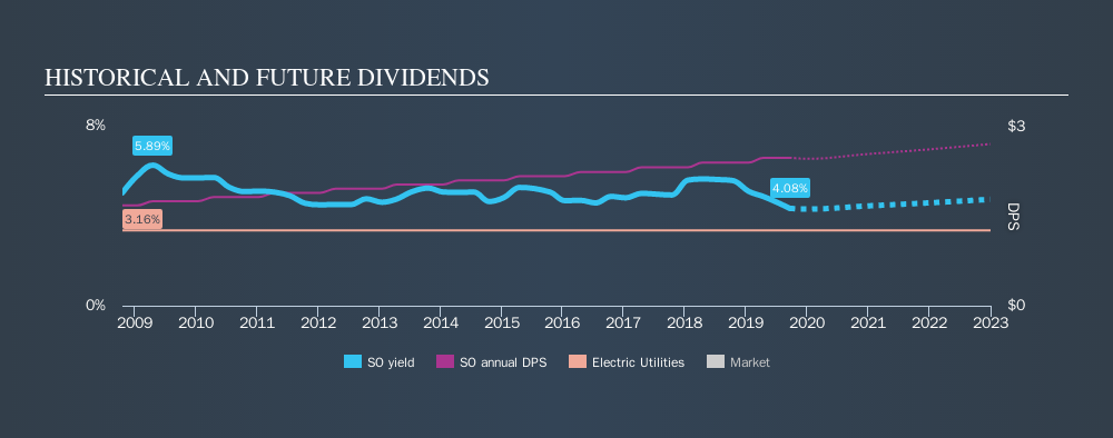 NYSE:SO Historical Dividend Yield, September 19th 2019
