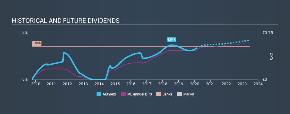 BIT:MB Historical Dividend Yield, February 7th 2020