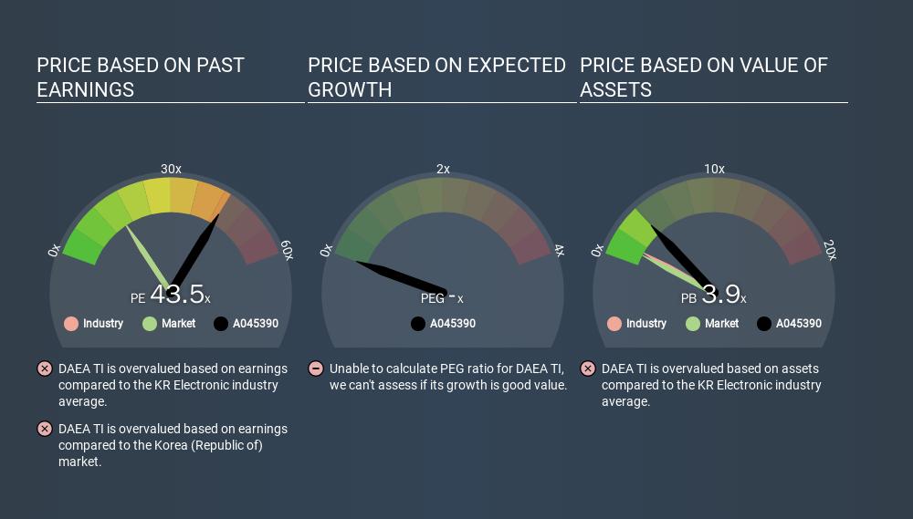 KOSDAQ:A045390 Price Estimation Relative to Market, January 20th 2020