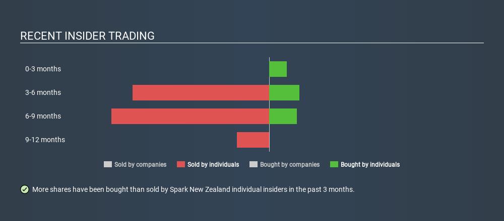 NZSE:SPK Recent Insider Trading June 6th 2020