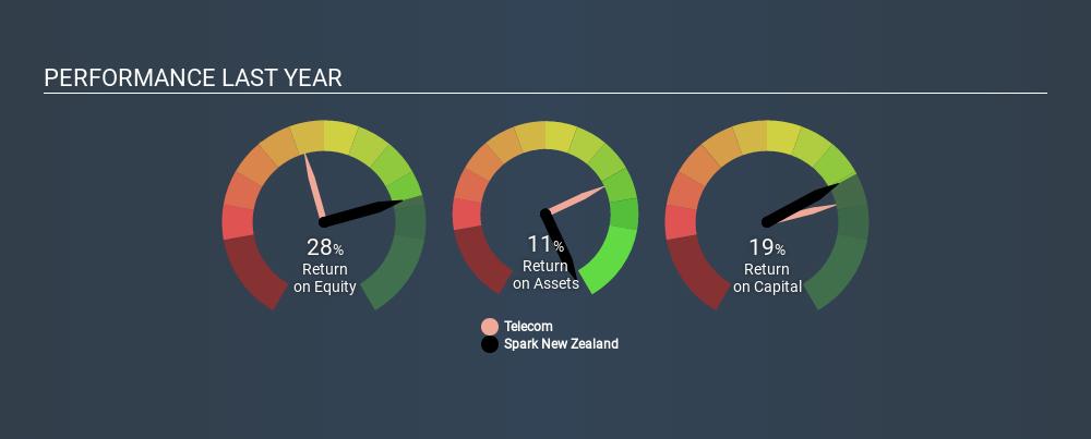 NZSE:SPK Past Revenue and Net Income, December 21st 2019