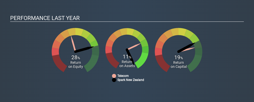 NZSE:SPK Past Revenue and Net Income, January 17th 2020