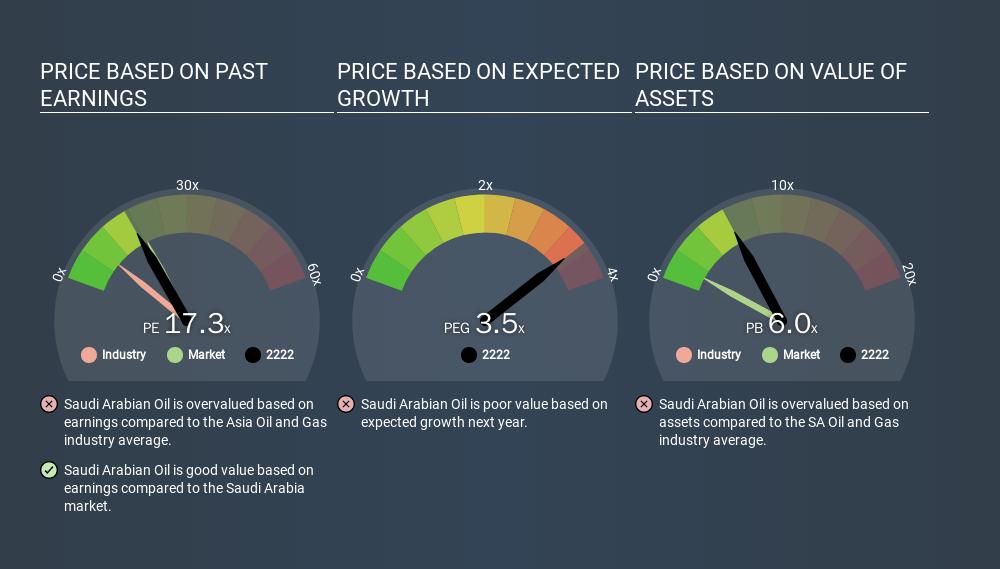 SASE:2222 Price Estimation Relative to Market, March 12th 2020