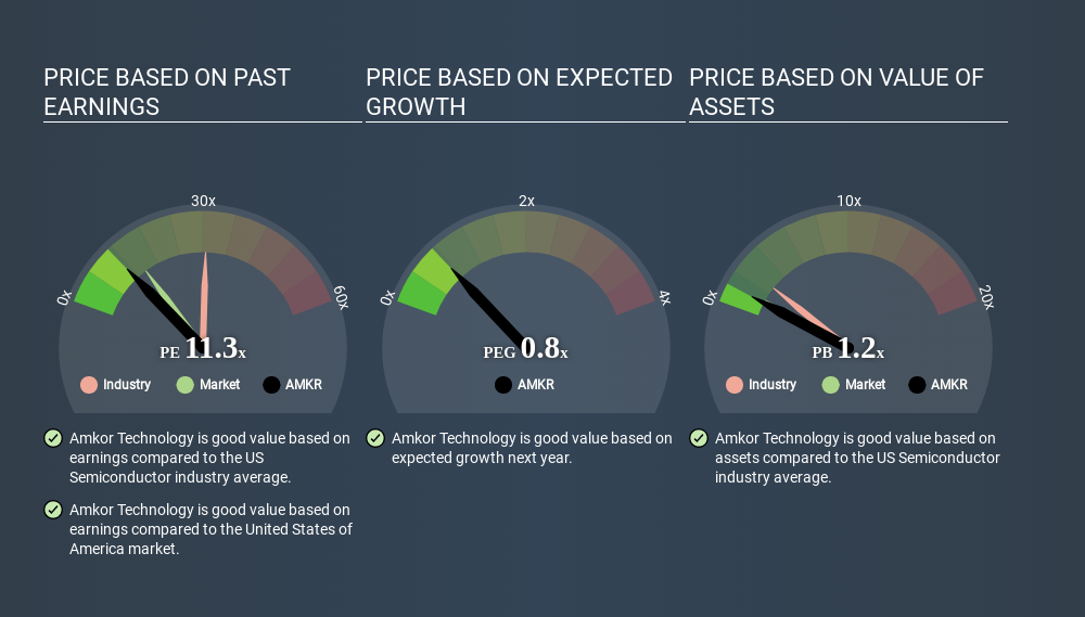 NasdaqGS:AMKR Price Estimation Relative to Market May 4th 2020