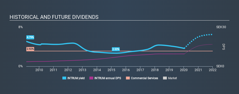 OM:INTRUM Historical Dividend Yield, January 14th 2020