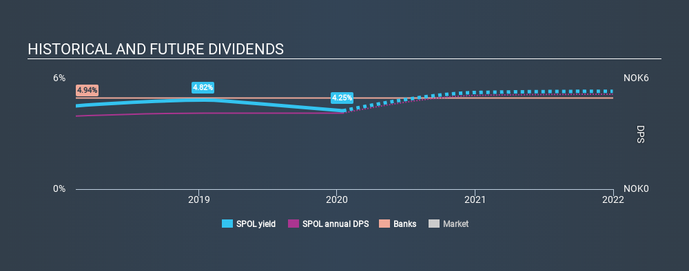 OB:SPOL Historical Dividend Yield, January 17th 2020