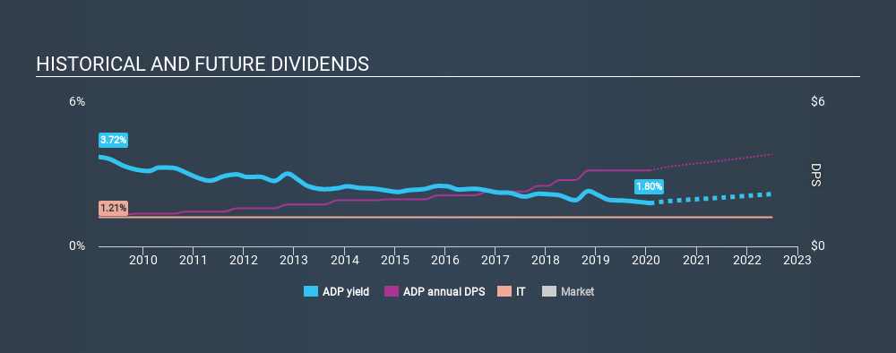 NasdaqGS:ADP Historical Dividend Yield, January 28th 2020