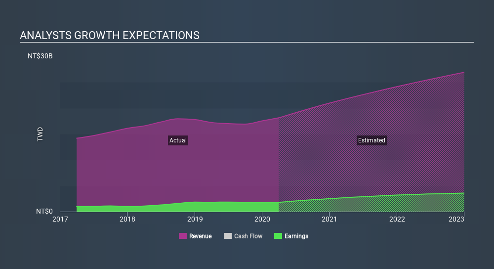GTSM:6274 Past and Future Earnings May 20th 2020