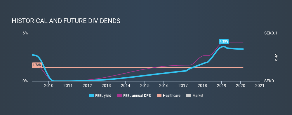 OM:FEEL Historical Dividend Yield, February 16th 2020