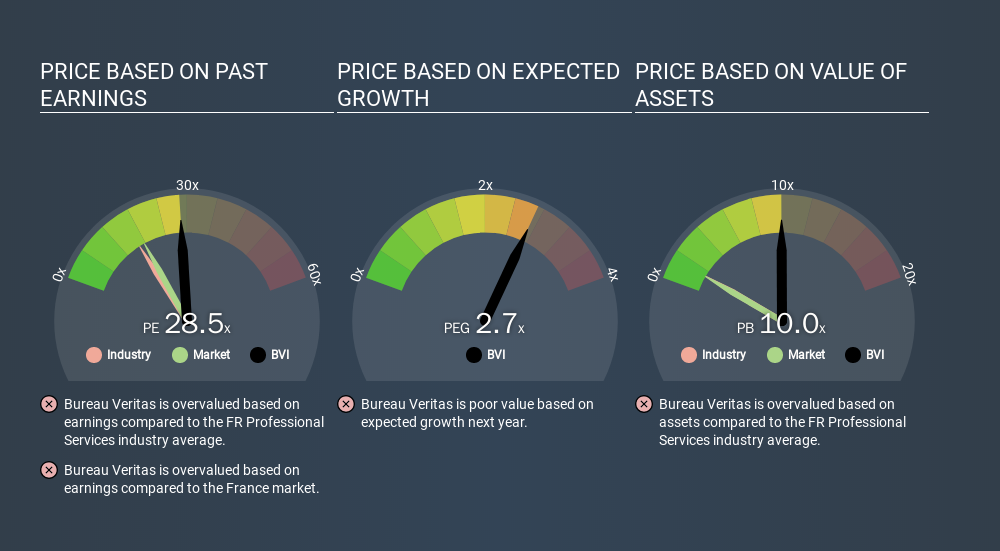 ENXTPA:BVI Price Estimation Relative to Market, December 14th 2019
