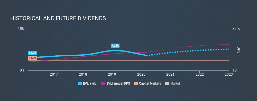 HLSE:EVLI Historical Dividend Yield, March 5th 2020