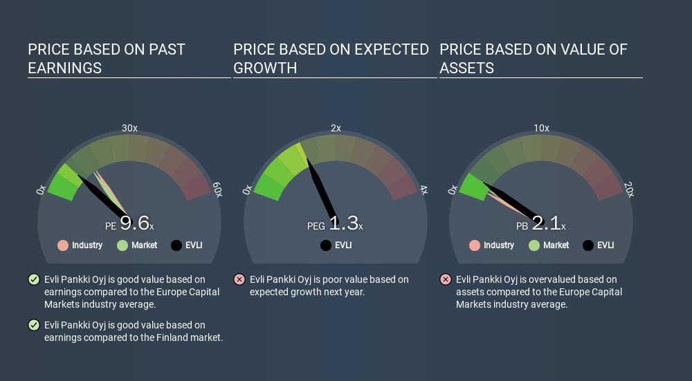 HLSE:EVLI Price Estimation Relative to Market, March 24th 2020