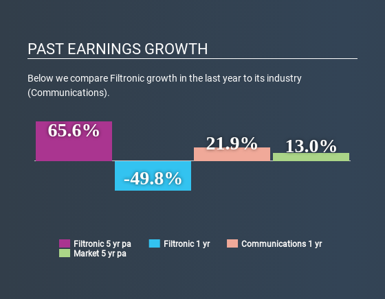 AIM:FTC Past Earnings Growth May 17th 2020
