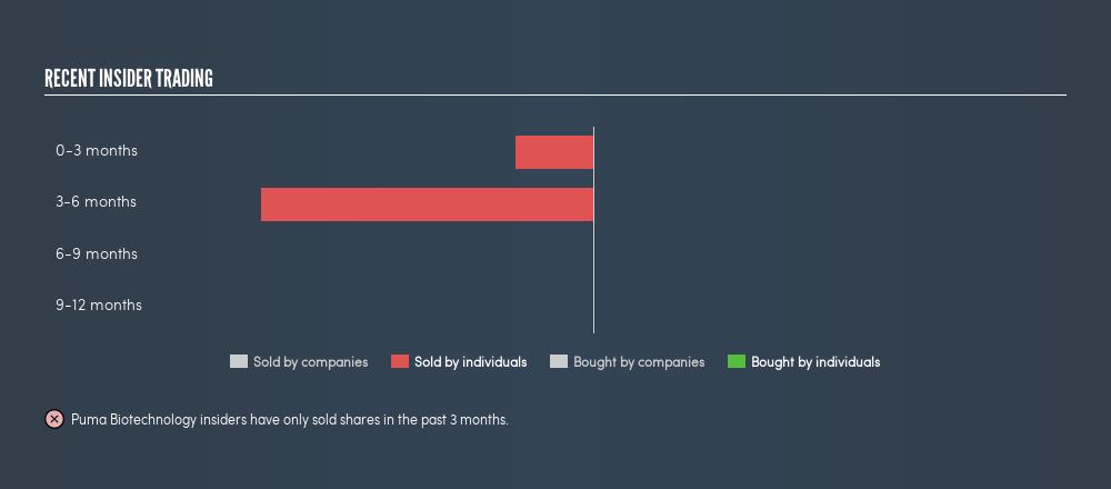 NasdaqGS:PBYI Recent Insider Trading, May 14th 2019