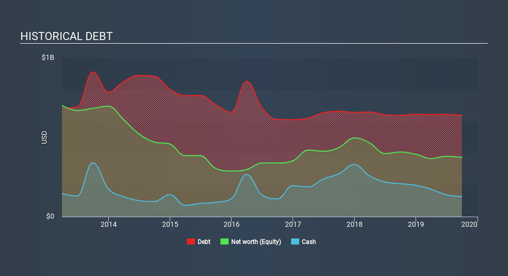 NYSE:ARCO Historical Debt, February 20th 2020