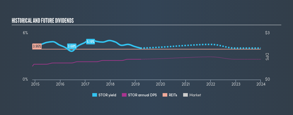 NYSE:STOR Historical Dividend Yield, March 16th 2019