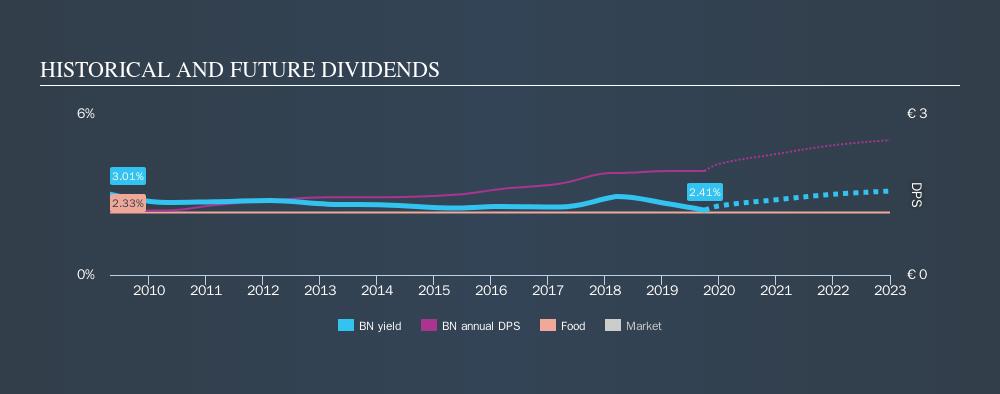 ENXTPA:BN Historical Dividend Yield, October 1st 2019