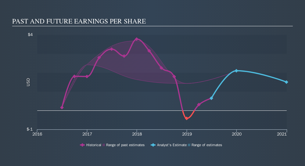 NYSE:MITT Past and Future Earnings, September 11th 2019