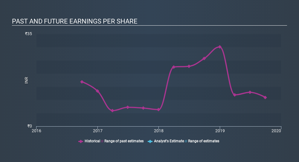 NSEI:SRHHYPOLTD Past and Future Earnings, February 4th 2020