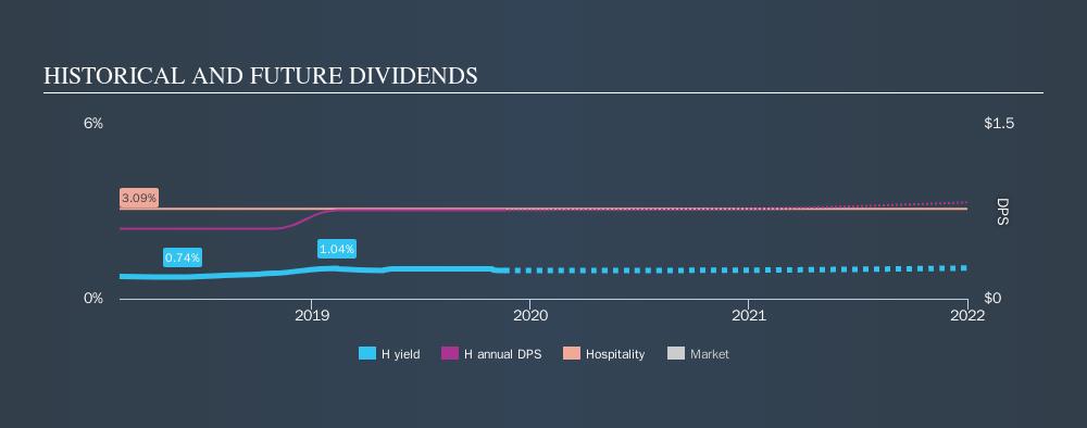 NYSE:H Historical Dividend Yield, November 19th 2019