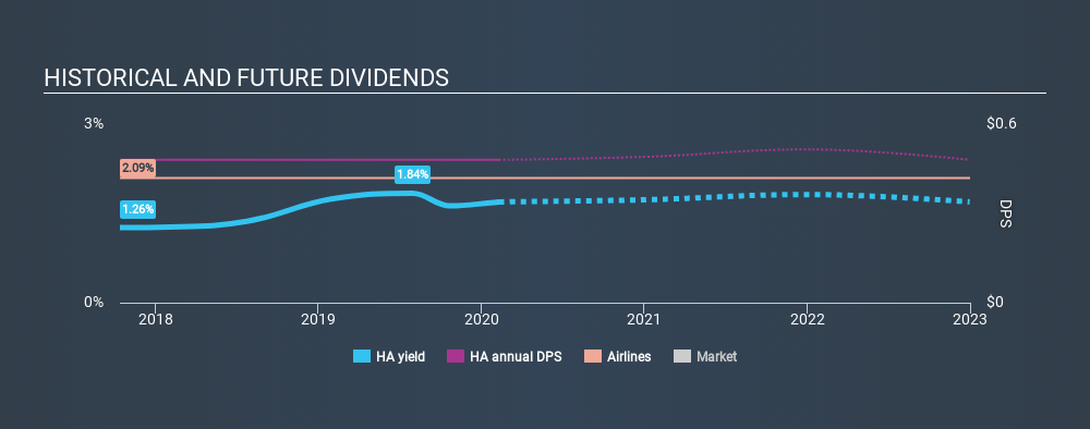 NasdaqGS:HA Historical Dividend Yield, February 9th 2020