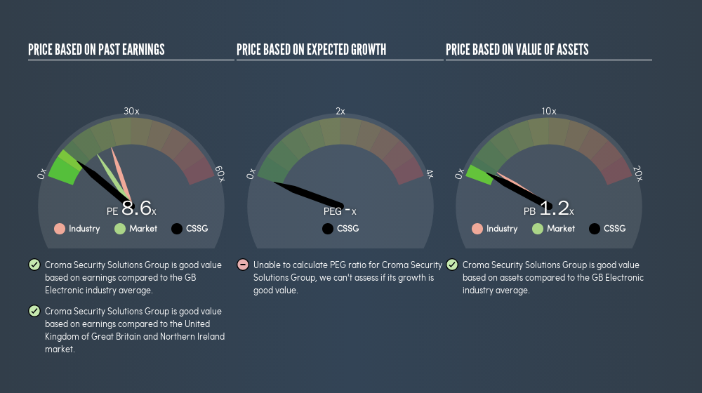 AIM:CSSG Price Estimation Relative to Market, August 16th 2019