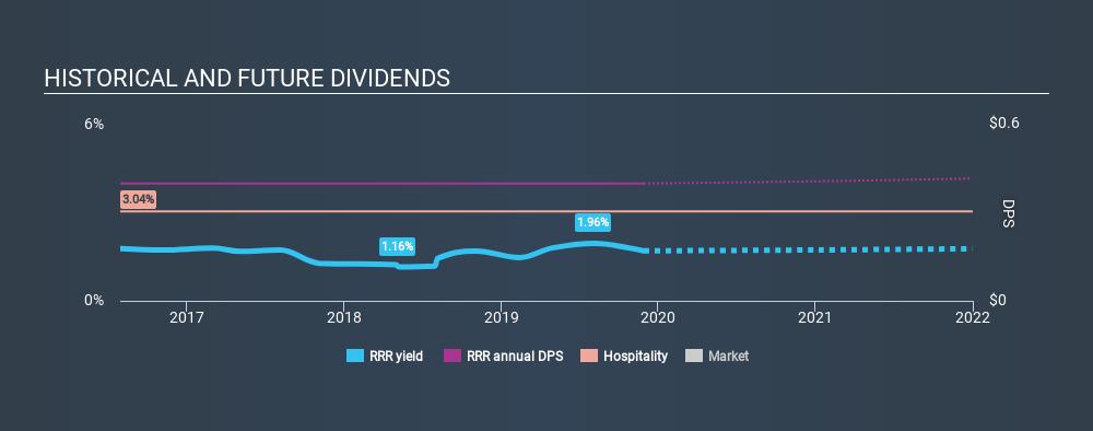 NasdaqGS:RRR Historical Dividend Yield, November 28th 2019
