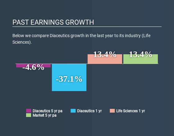 AIM:DXRX Past Earnings Growth July 7th 2020