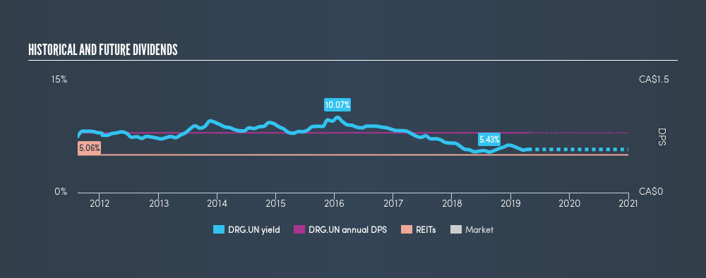 TSX:DRG.UN Historical Dividend Yield, April 21st 2019