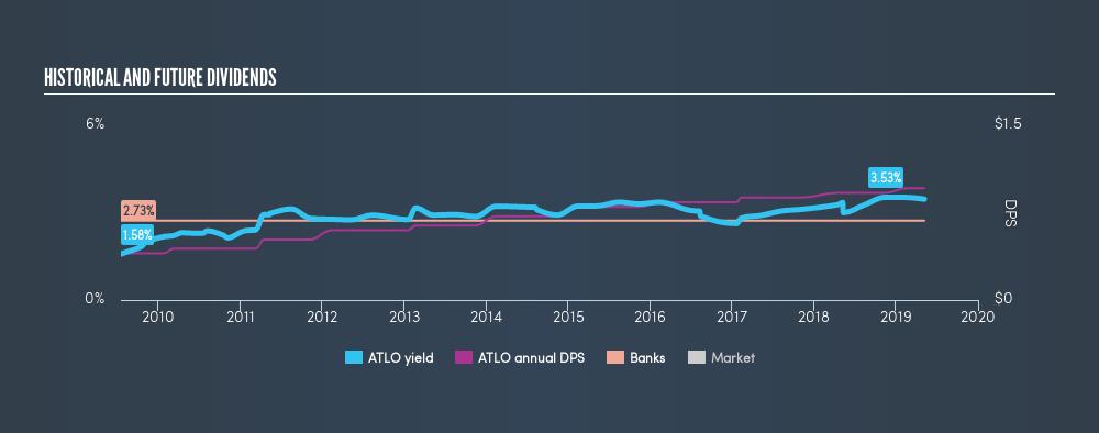 NasdaqCM:ATLO Historical Dividend Yield, May 6th 2019