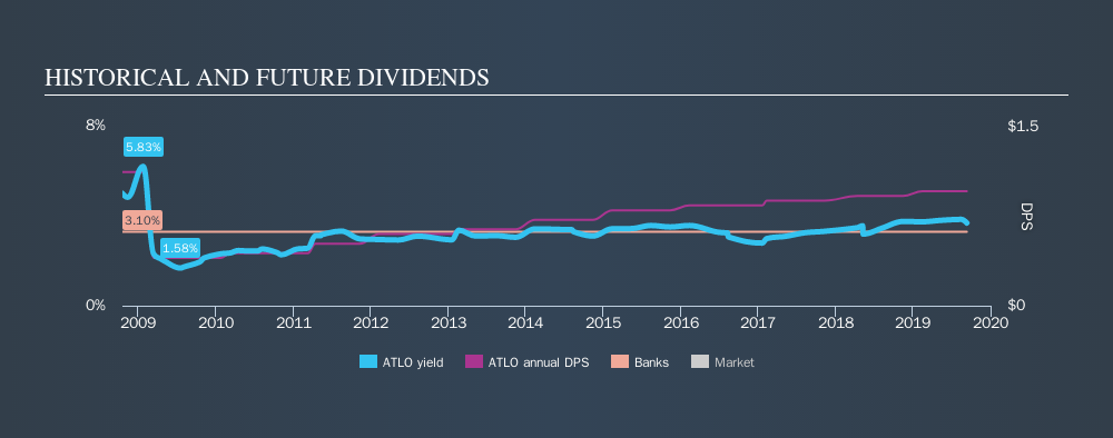 NasdaqCM:ATLO Historical Dividend Yield, September 11th 2019