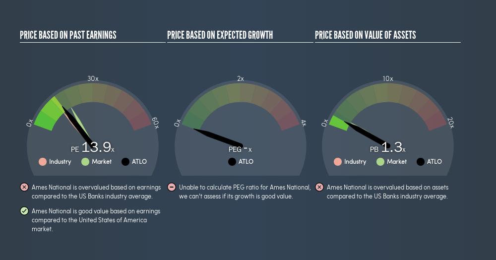 NasdaqCM:ATLO Price Estimation Relative to Market, August 21st 2019