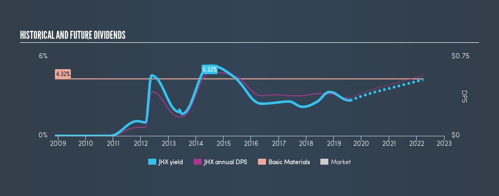 ASX:JHX Historical Dividend Yield, August 3rd 2019