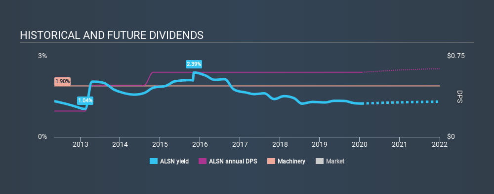NYSE:ALSN Historical Dividend Yield, January 18th 2020