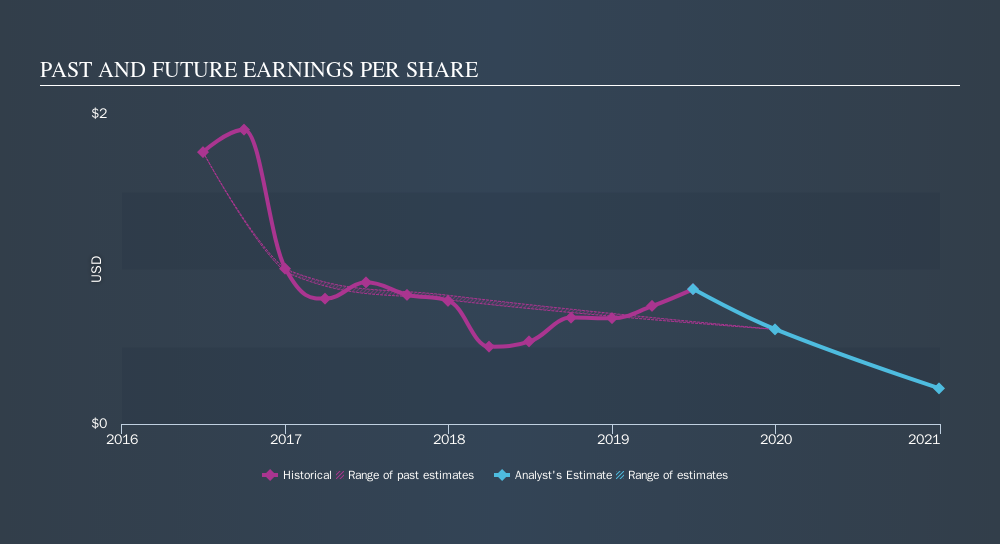 NYSE:INN Past and Future Earnings, September 16th 2019