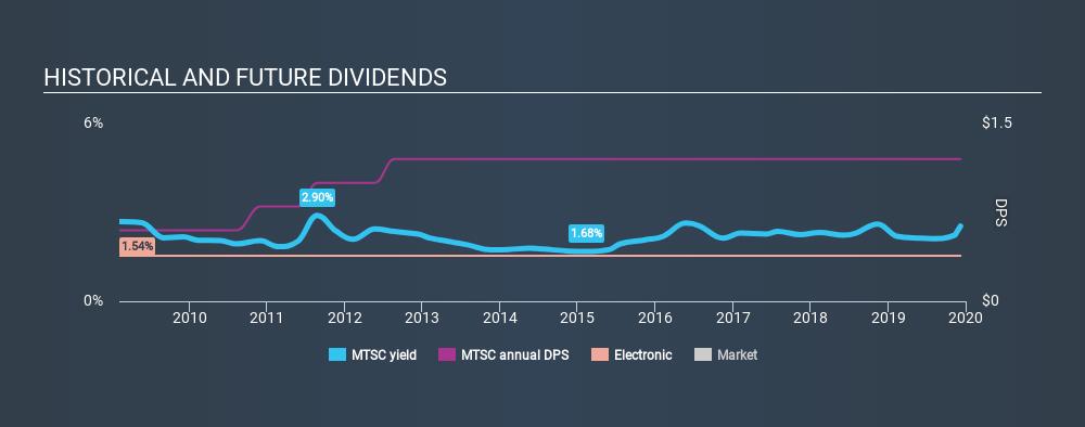 NasdaqGS:MTSC Historical Dividend Yield, December 8th 2019