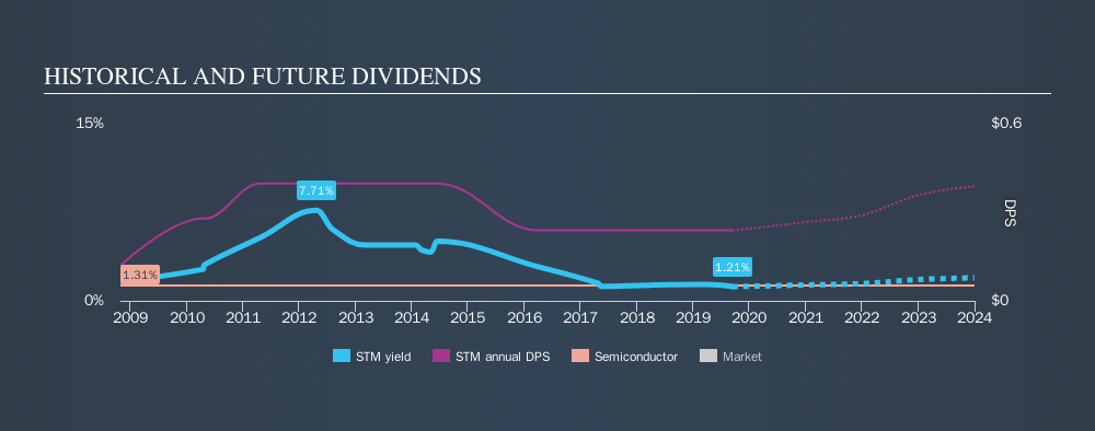 ENXTPA:STM Historical Dividend Yield, September 12th 2019