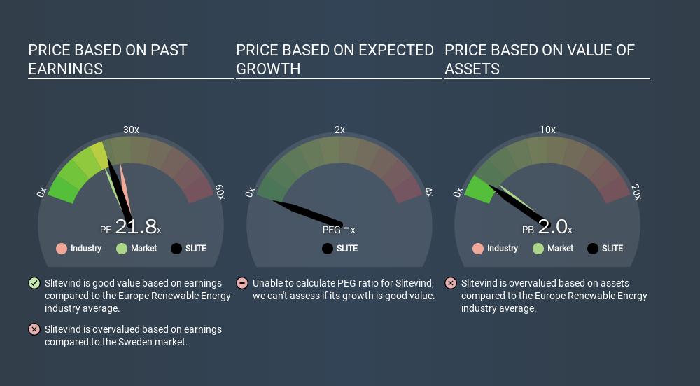OM:SLITE Price Estimation Relative to Market, January 17th 2020