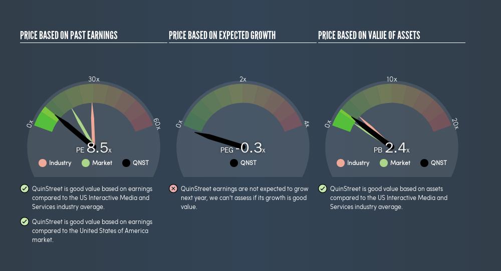 NasdaqGS:QNST Price Estimation Relative to Market, August 14th 2019