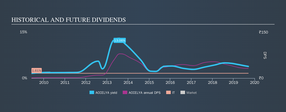 NSEI:ACCELYA Historical Dividend Yield, September 15th 2019
