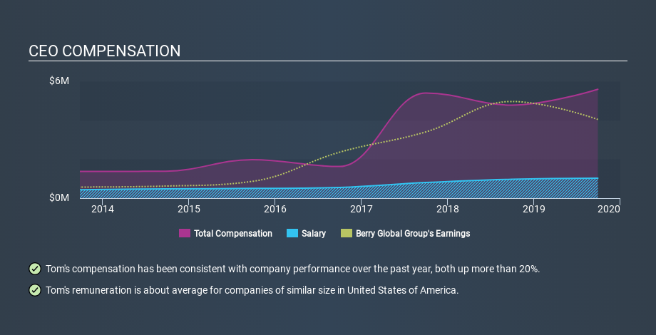 NYSE:BERY CEO Compensation, February 9th 2020