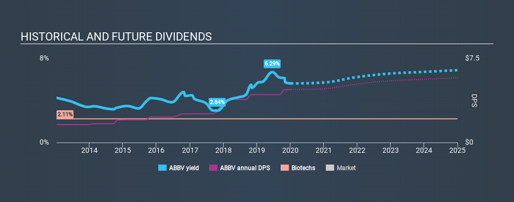 NYSE:ABBV Historical Dividend Yield, January 9th 2020