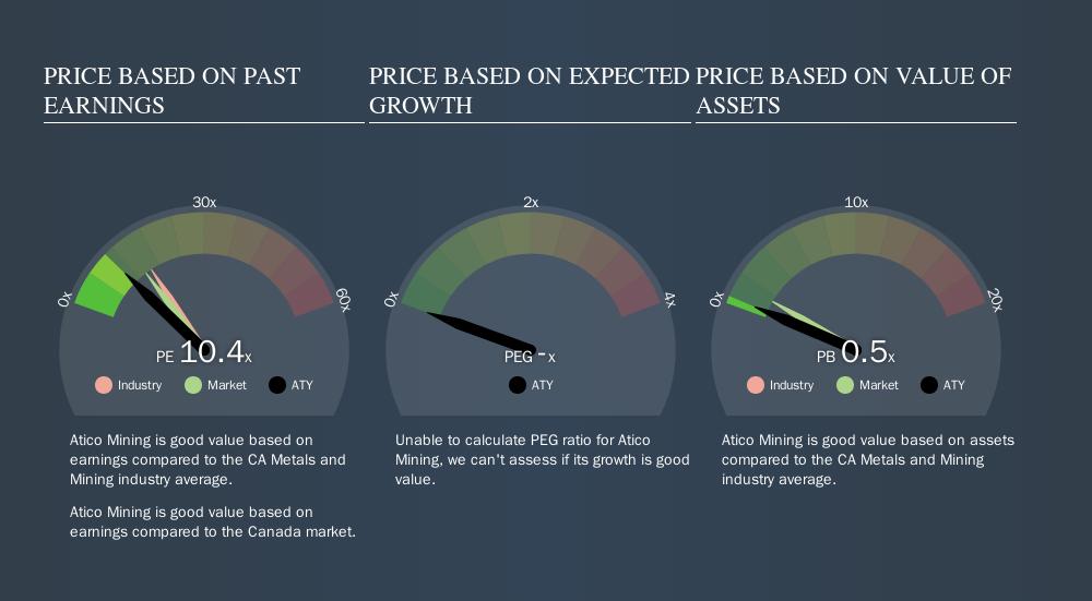 TSXV:ATY Price Estimation Relative to Market, September 13th 2019